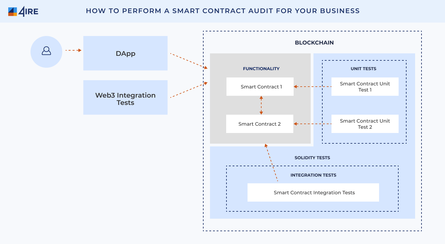 How to Perform a Smart Contract Audit for Your Business