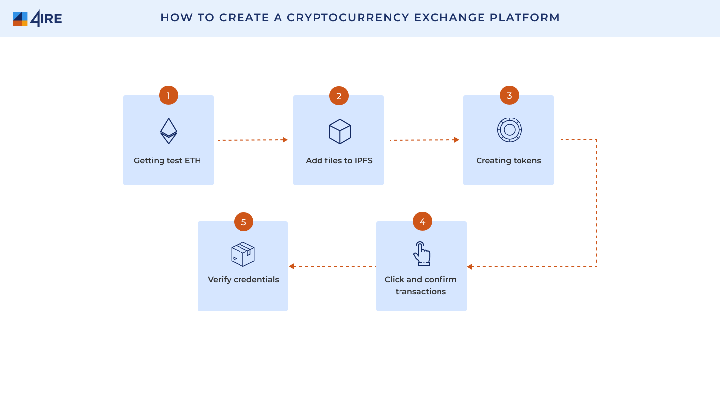How to create a cryptocurrency exchange platform