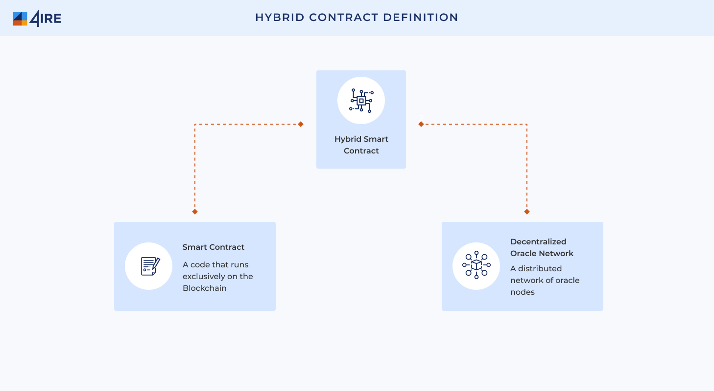 Hybrid Contract Definition