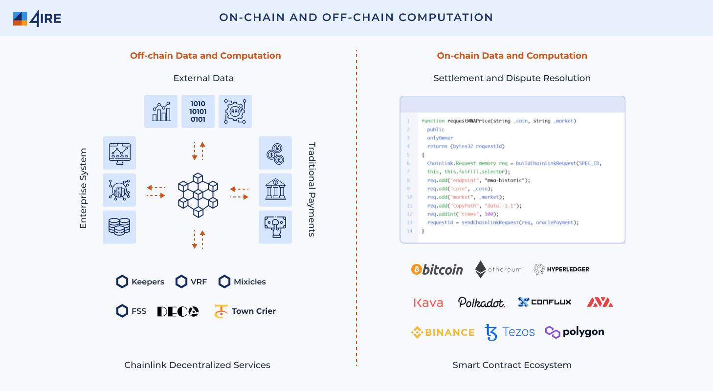 On Chain and Off Chain Computation