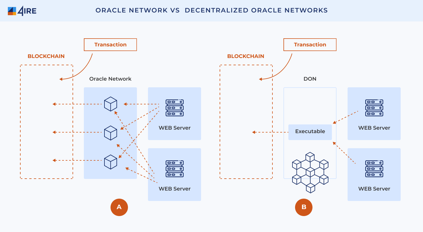 Oracle network vs Decentralized Oracle Networks