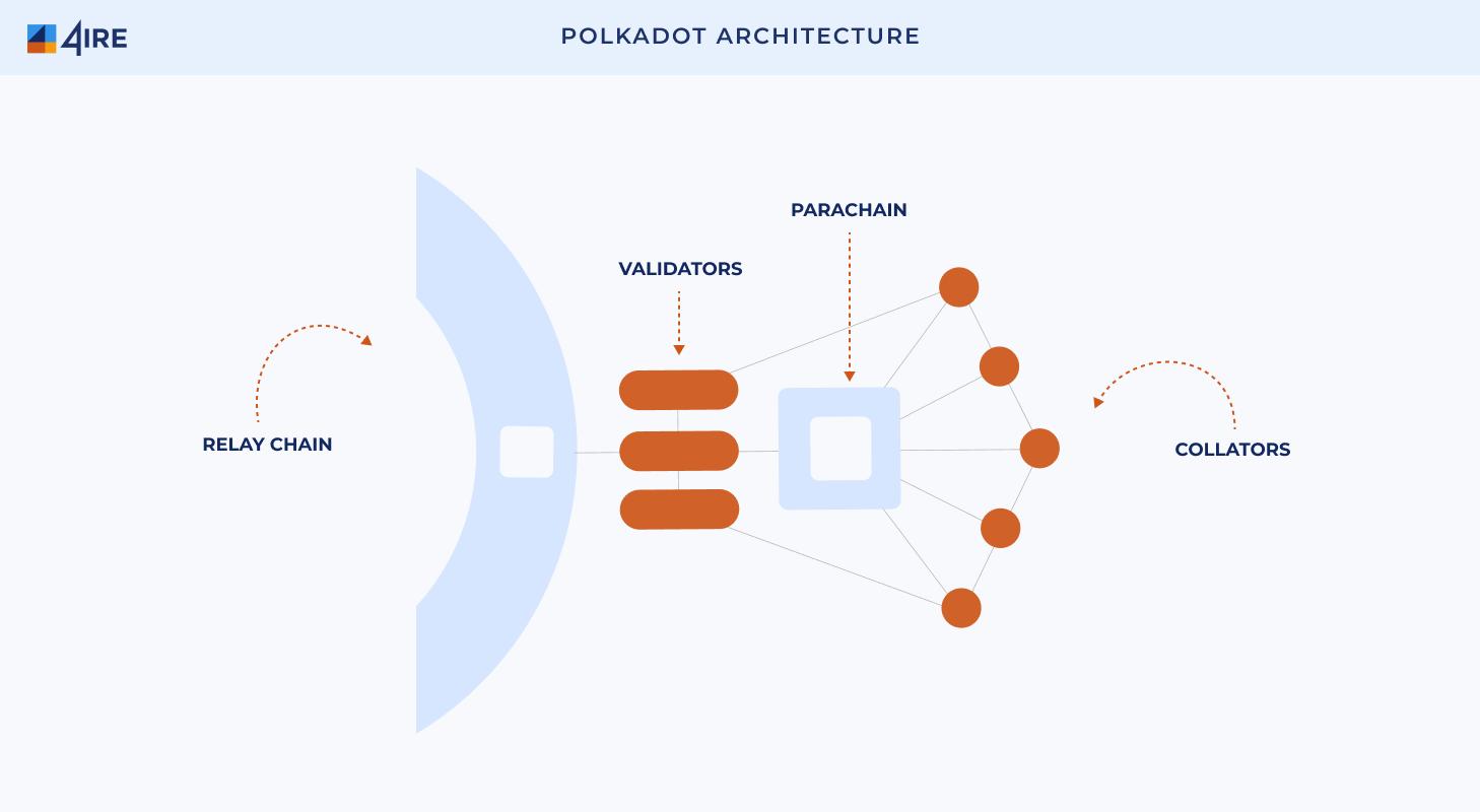 Polkadot-architecture