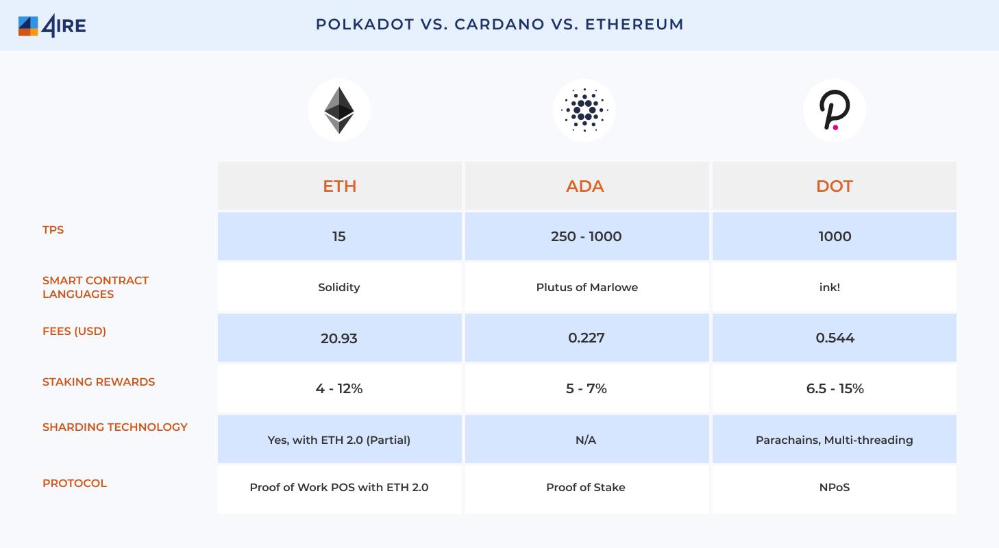 Polkadot-vs.-Cardano-vs.-Ethereum