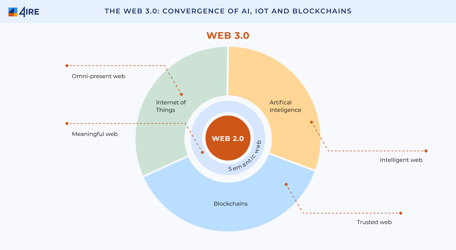 The Web 3.0 Convergence of AI IoT and Blockchains