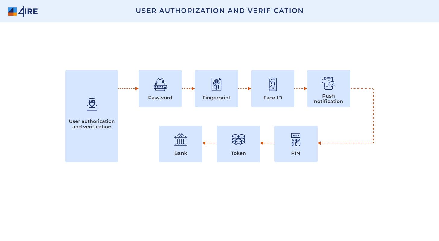 User authorization and verification