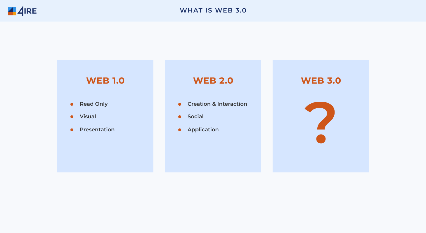 What is WEB 3.0