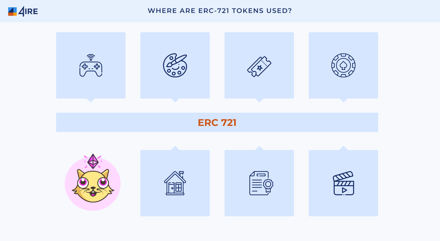 Where Are ERC 721 Tokens Used