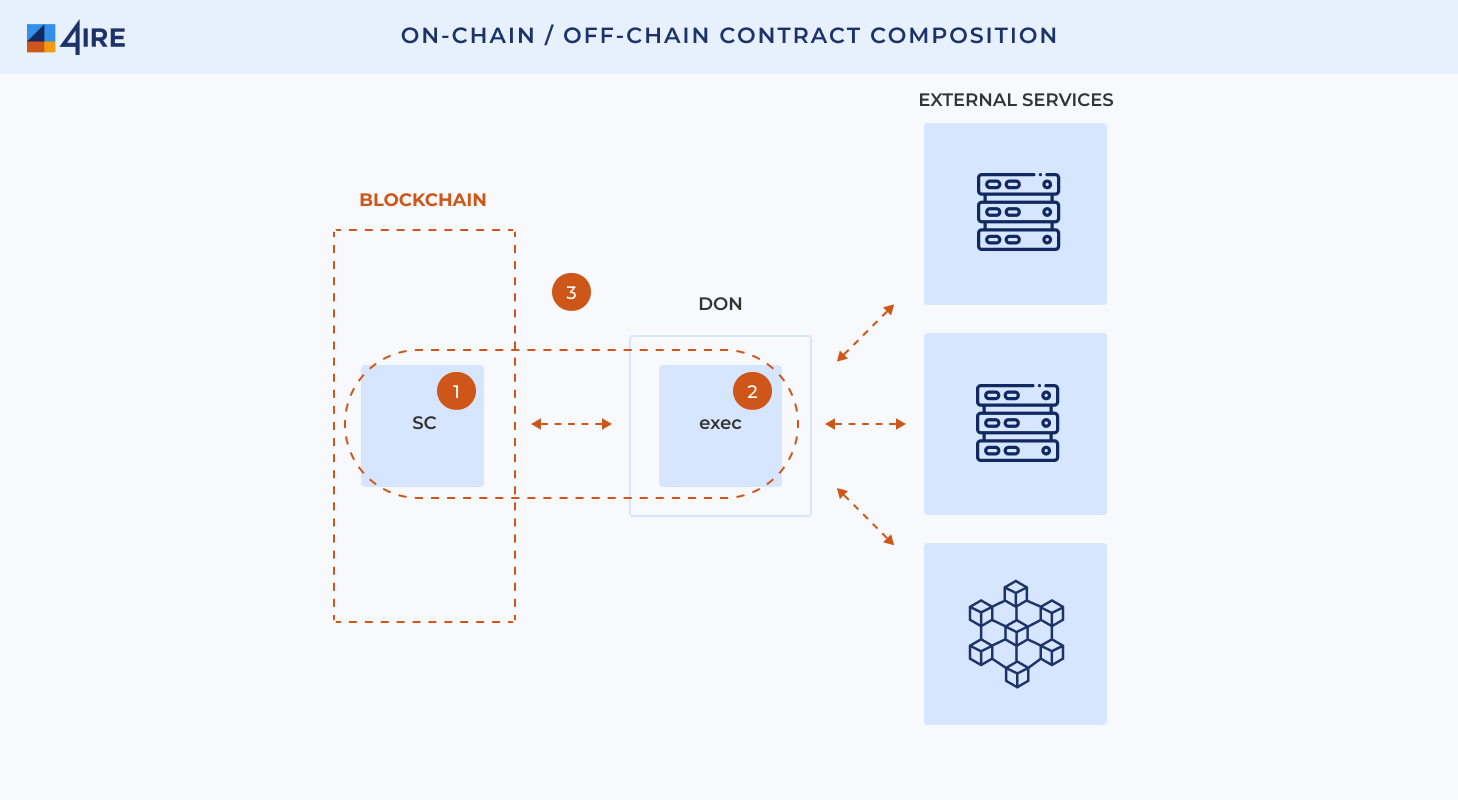 Off Chain Contract Composition