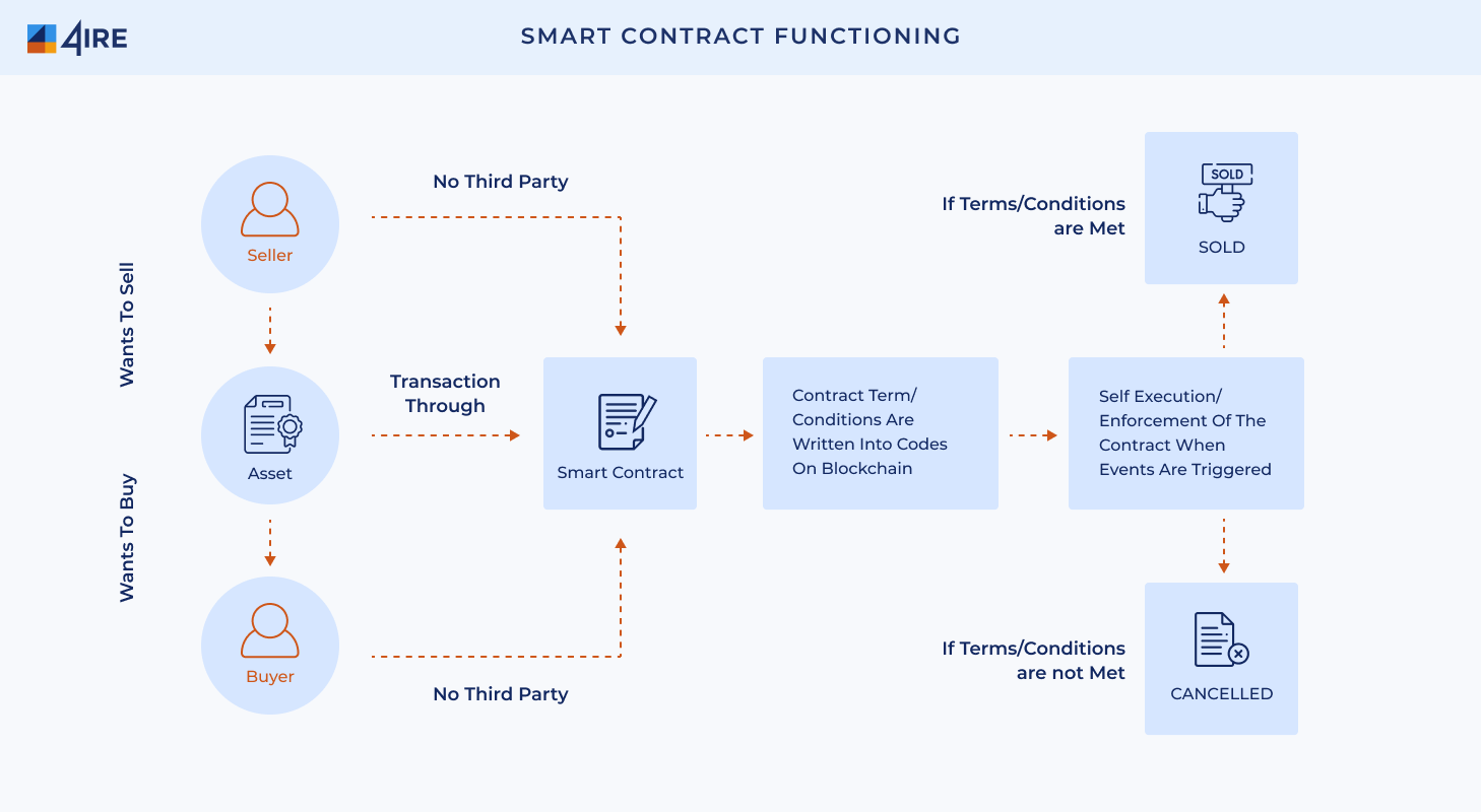 Smart Contract Functioning