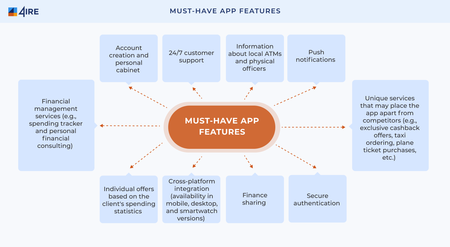 Must have app Features