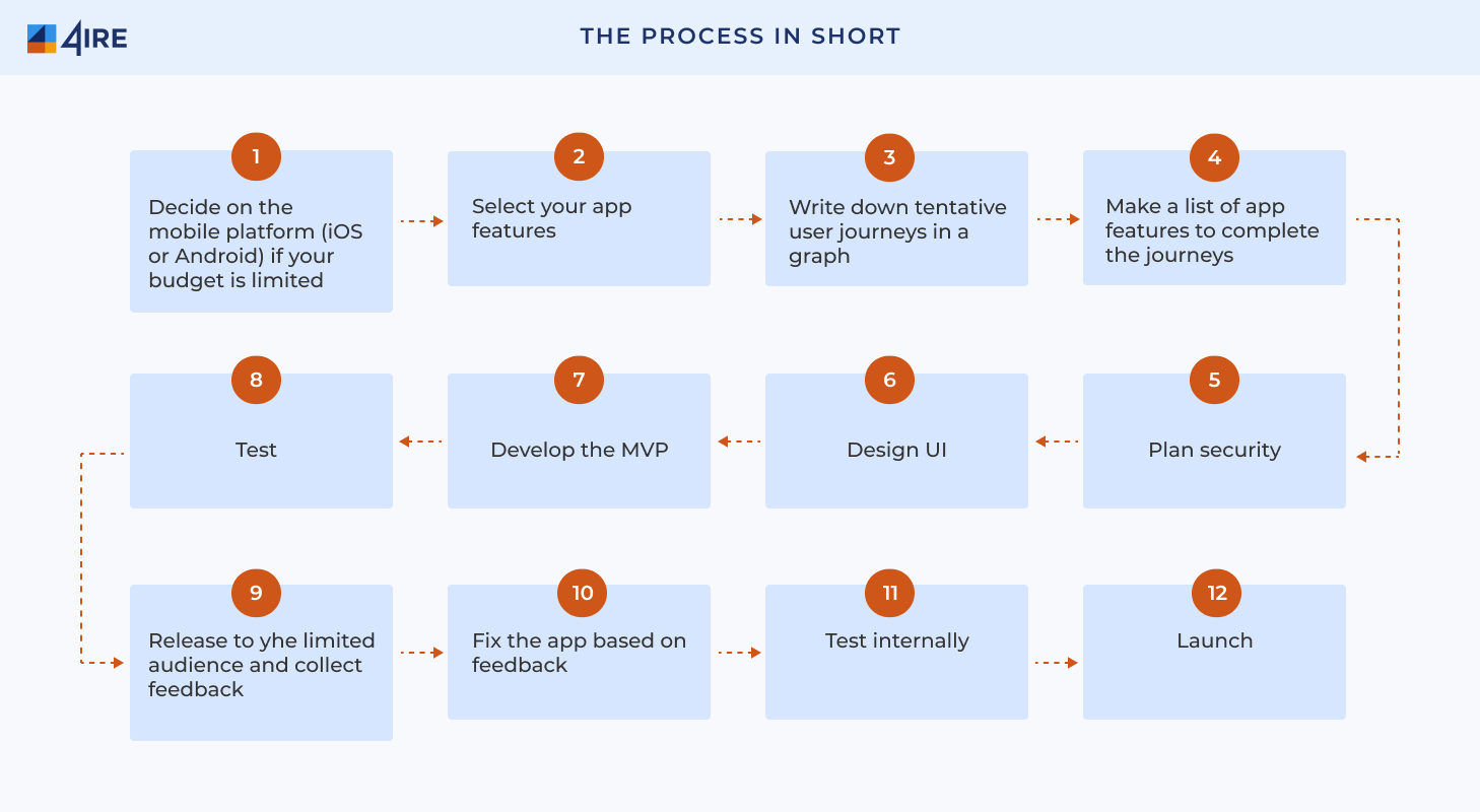 The process in short