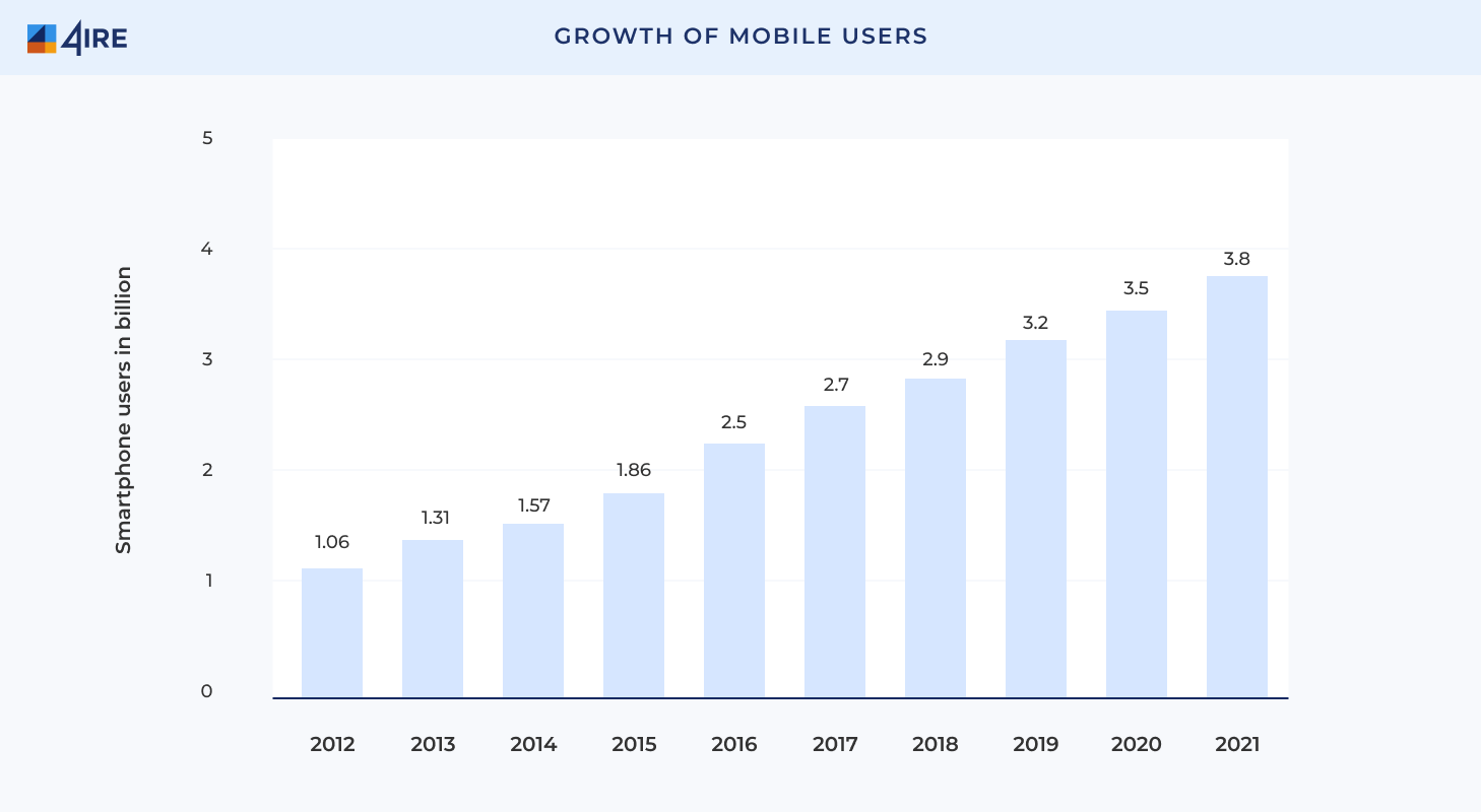 Growth of mobile users